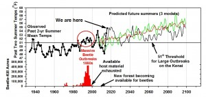 Global climate models from Germany (green), Canada (red) and USA (black) scaled to the Kenai predict that post-2030 mean summer temperatures will always be above the threshold for spruce bark beetle outbreaks. Observed temperatures are from the Homer airport since 1932. Lower bar graph shows annual beetle-kill for southern Kenai since aerial surveys began in 1971 (US Forest Service). Ed Berg graphic.